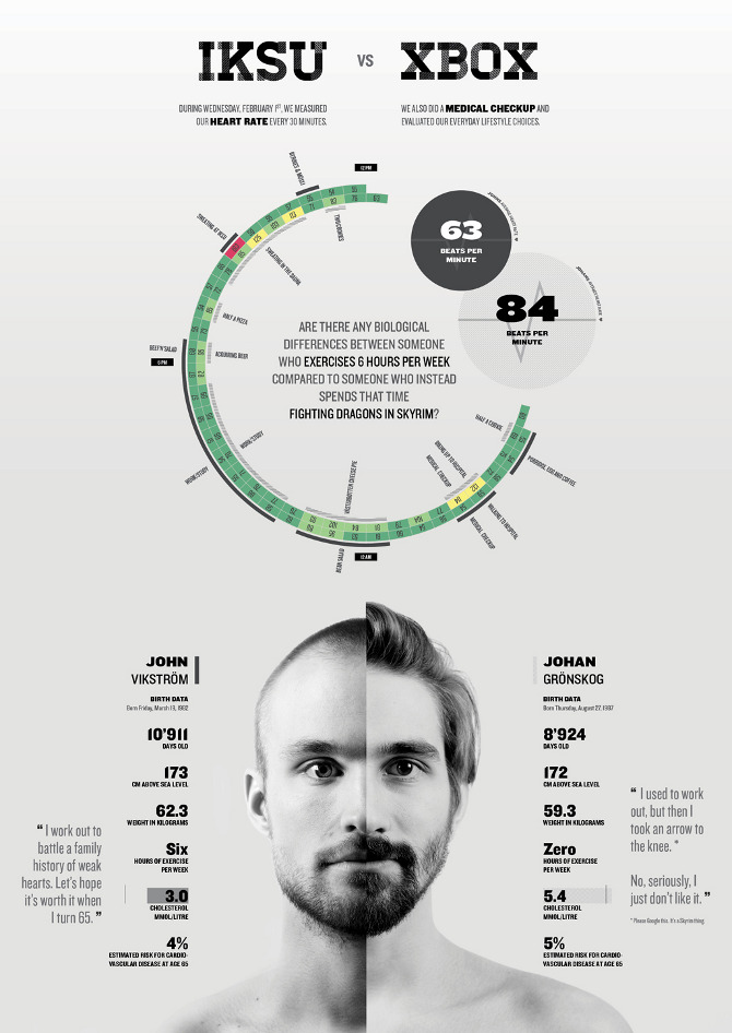 During A One Week Course In Information Graphics Me And My Mate John Vikstrom Decided To Investigate The Differences Between Our Lifestyle Habits Their